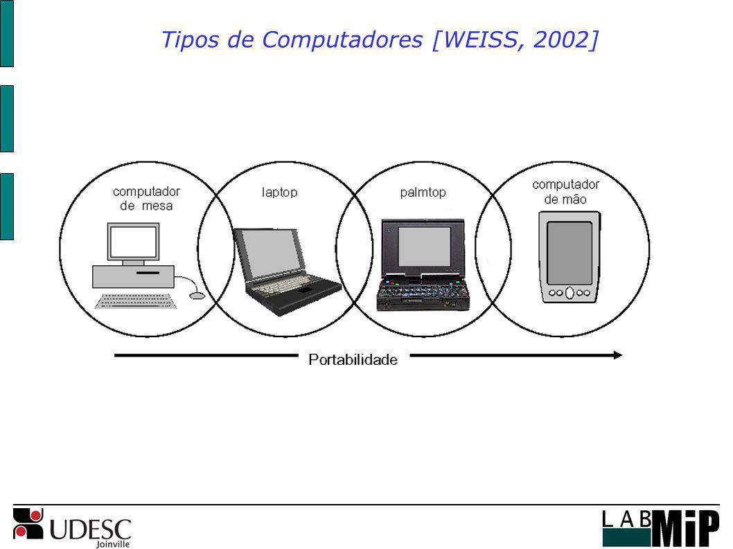 Tipos de Computadores [WEISS, 2002]